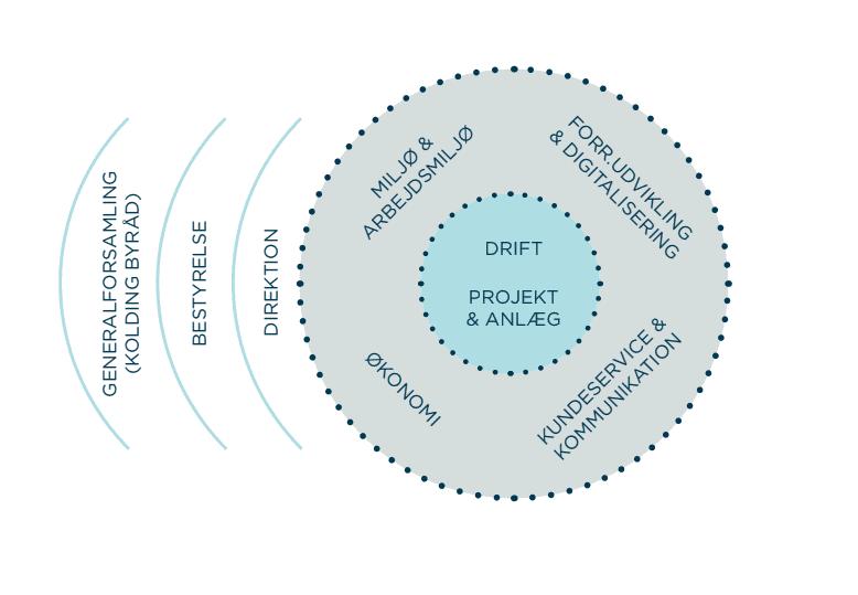 Drift, projekt og anlæg